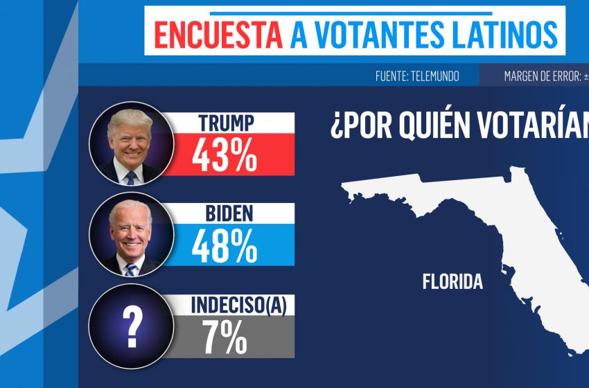 Elecciones 2020: Latinos prefieren a Joe Biden en EU